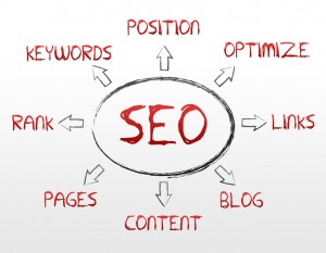 Inbound links and mobile optimization are two important SEO strategies for 2015. Here are some tips for taking advantage of these SEO strategies for 2015.