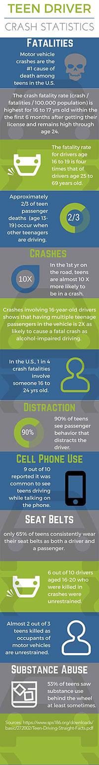 teen-driver-crash-statistics